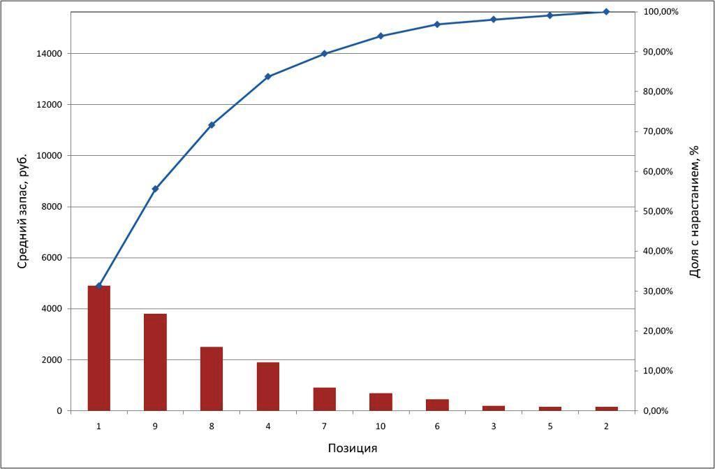 Abc Xyz Анализ пример в Excel